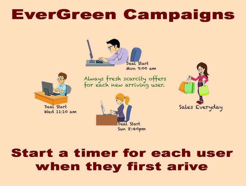 evergreen timer